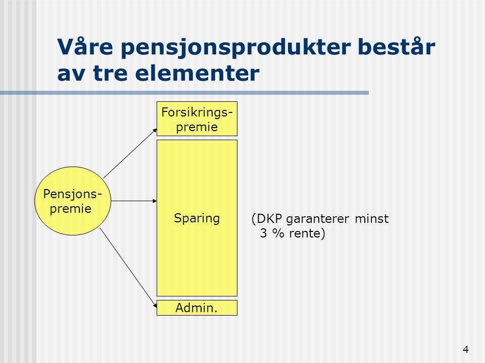 4 Våre pensjonsprodukter består av tre elementer Pensjons- premie Forsikrings- premie Sparing Admin. (DKP garanterer minst 3 % rente)