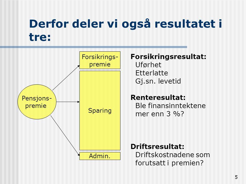 5 Derfor deler vi også resultatet i tre: Pensjons- premie Forsikrings- premie Sparing Admin. Forsikringsresultat: Uførhet Etterlatte Gj.sn. levetid Re