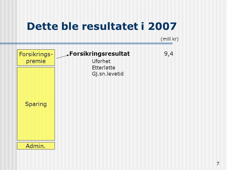 7 Dette ble resultatet i 2007 Forsikrings- premie Sparing Admin. Forsikringsresultat 9,4 Uførhet Etterlatte Gj.sn.levetid (mill kr)