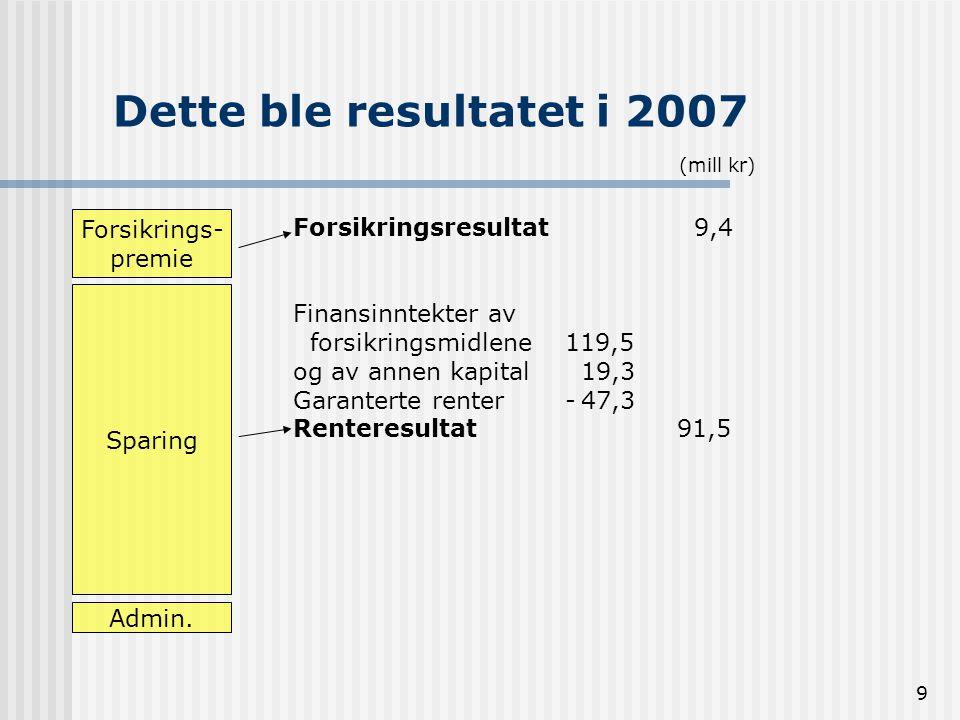 9 Dette ble resultatet i 2007 Forsikrings- premie Sparing Admin. Forsikringsresultat 9,4 Finansinntekter av forsikringsmidlene 119,5 og av annen kapit