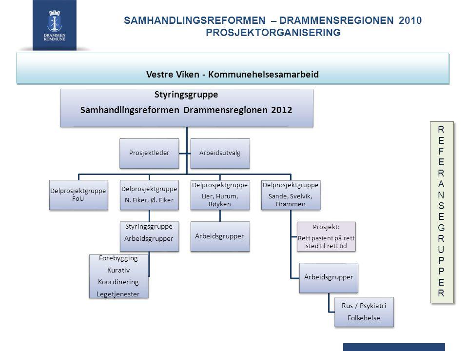 Styringsgruppe Samhandlingsreformen Drammensregionen 2012 Delprosjektgruppe Sande, Svelvik, Drammen Arbeidsgrupper Rus / Psykiatri Folkehelse Prosjekt