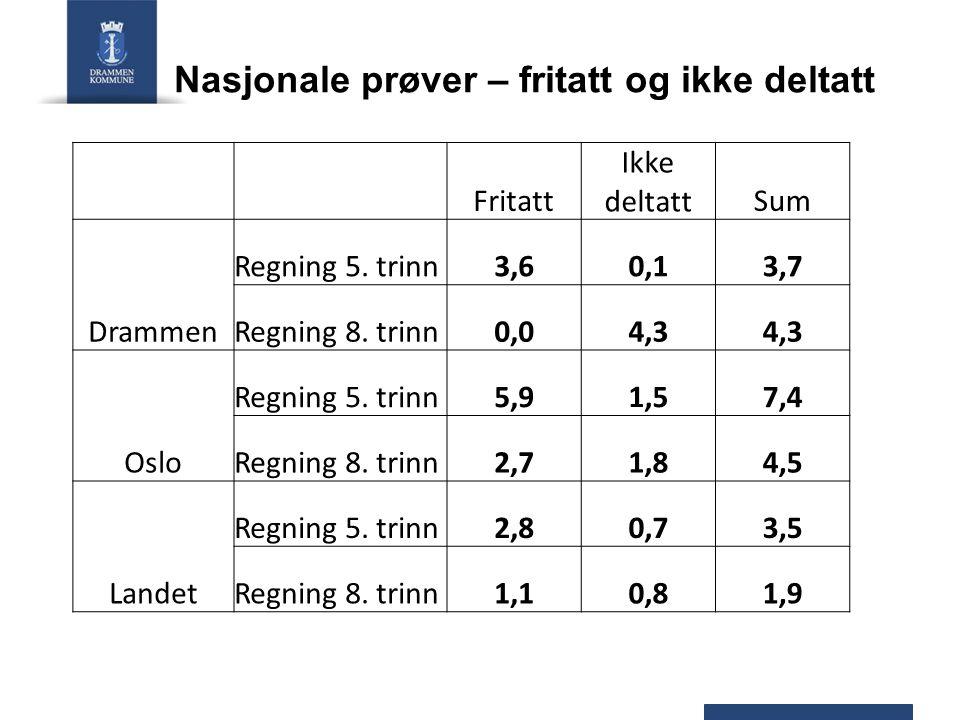 Nasjonale prøver – fritatt og ikke deltatt Fritatt Ikke deltattSum Drammen Regning 5. trinn3,60,13,7 Regning 8. trinn0,04,3 Oslo Regning 5. trinn5,91,