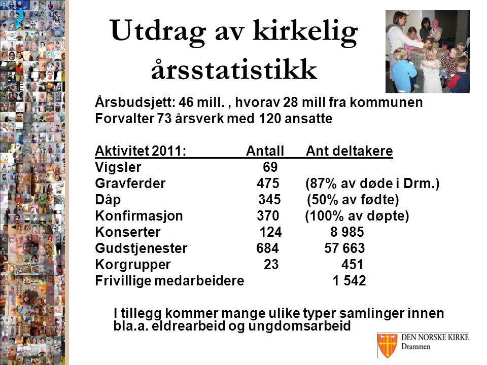 Utdrag av kirkelig årsstatistikk Årsbudsjett: 46 mill., hvorav 28 mill fra kommunen Forvalter 73 årsverk med 120 ansatte Aktivitet 2011: Antall Ant de