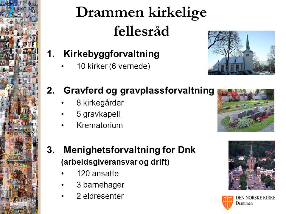 Drammen kirkelige fellesråd 1.Kirkebyggforvaltning 10 kirker (6 vernede) 2.Gravferd og gravplassforvaltning 8 kirkegårder 5 gravkapell Krematorium 3.Menighetsforvaltning for Dnk (arbeidsgiveransvar og drift) 120 ansatte 3 barnehager 2 eldresenter