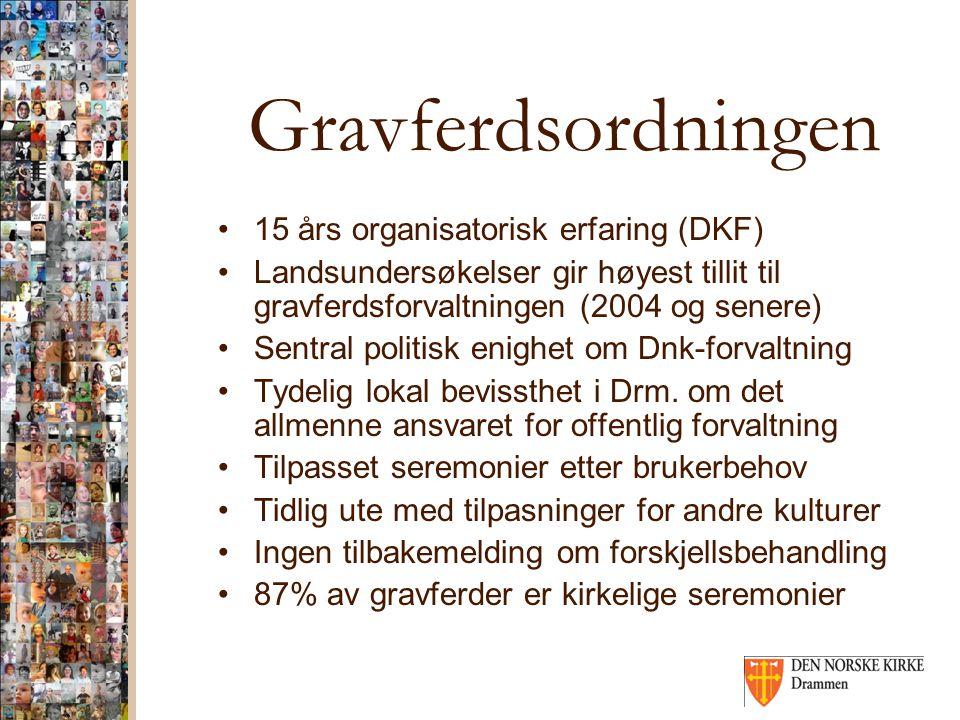 Gravferdsordningen 15 års organisatorisk erfaring (DKF) Landsundersøkelser gir høyest tillit til gravferdsforvaltningen (2004 og senere) Sentral politisk enighet om Dnk-forvaltning Tydelig lokal bevissthet i Drm.