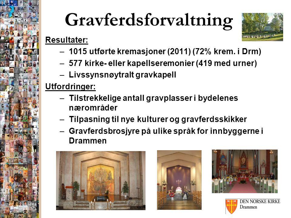 Gravferdsforvaltning Resultater: –1015 utførte kremasjoner (2011) (72% krem. i Drm) –577 kirke- eller kapellseremonier (419 med urner) –Livssynsnøytra