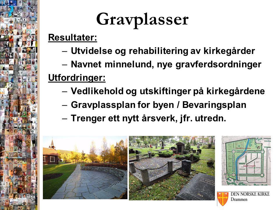 Gravplasser Resultater: –Utvidelse og rehabilitering av kirkegårder –Navnet minnelund, nye gravferdsordninger Utfordringer: –Vedlikehold og utskifting