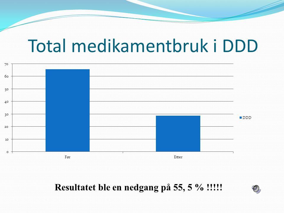 Total medikamentbruk i DDD Resultatet ble en nedgang på 55, 5 % !!!!!