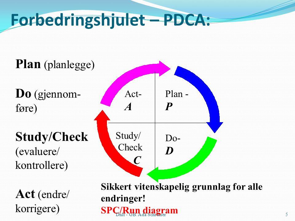 Dnlf - GB. Ada Schreiner5 Forbedringshjulet – PDCA: Plan - P Do- D Study/ Check C Act- A Plan (planlegge) Do (gjennom- føre) Study/Check (evaluere/ ko