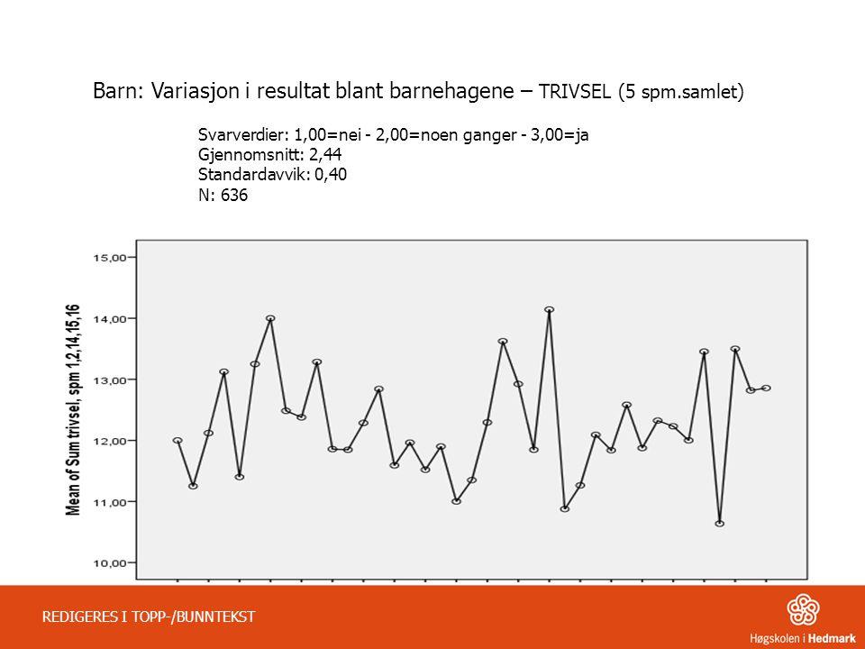 REDIGERES I TOPP-/BUNNTEKST Barn: Variasjon i resultat blant barnehagene – TRIVSEL (5 spm.samlet) Svarverdier: 1,00=nei - 2,00=noen ganger - 3,00=ja Gjennomsnitt: 2,44 Standardavvik: 0,40 N: 636