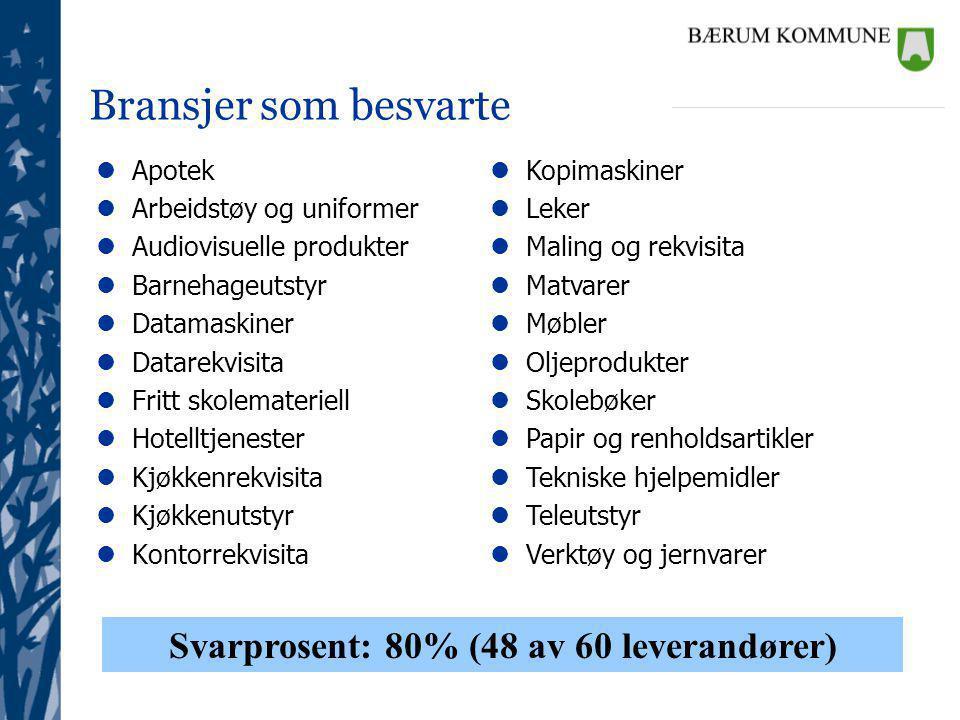 Ethical Trade at Bærum Kommune – First Supplier Survey Results Har deres bedrift etablerte planer for korreksjon/forbedringer hvis brudd på etiske retningslinjer/krav blir oppdaget.