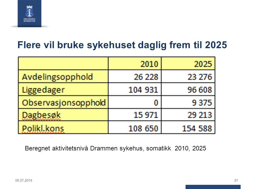 Flere vil bruke sykehuset daglig frem til 2025 08.07.201421 Beregnet aktivitetsnivå Drammen sykehus, somatikk 2010, 2025