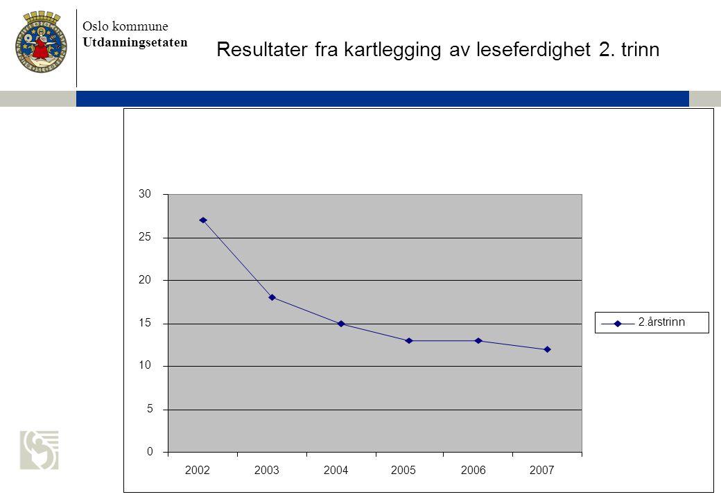 Oslo kommune Utdanningsetaten Resultater fra kartlegging av leseferdighet 2. trinn 0 5 10 15 20 25 30 200220032004200520062007 2.årstrinn