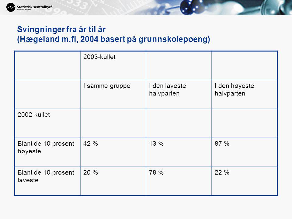 Svingninger fra år til år (Hægeland m.fl, 2004 basert på grunnskolepoeng) 2003-kullet I samme gruppeI den laveste halvparten I den høyeste halvparten