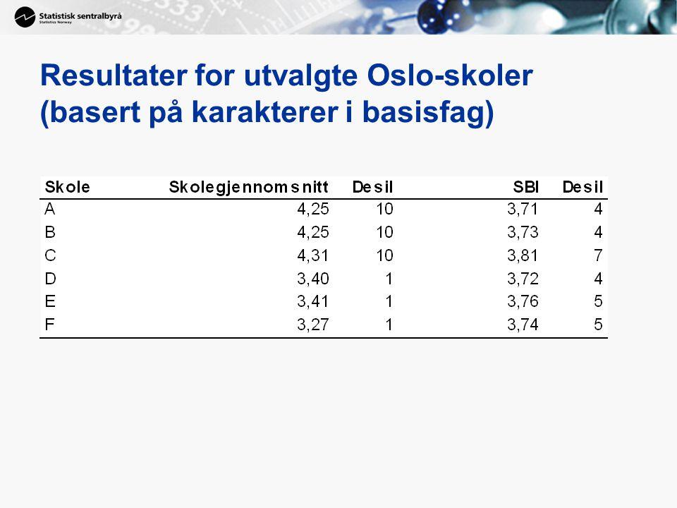 Resultater for utvalgte Oslo-skoler (basert på karakterer i basisfag)