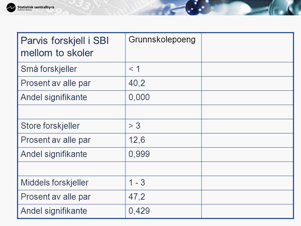 Parvis forskjell i SBI mellom to skoler Grunnskolepoeng Små forskjeller< 1 Prosent av alle par40,2 Andel signifikante0,000 Store forskjeller> 3 Prosen