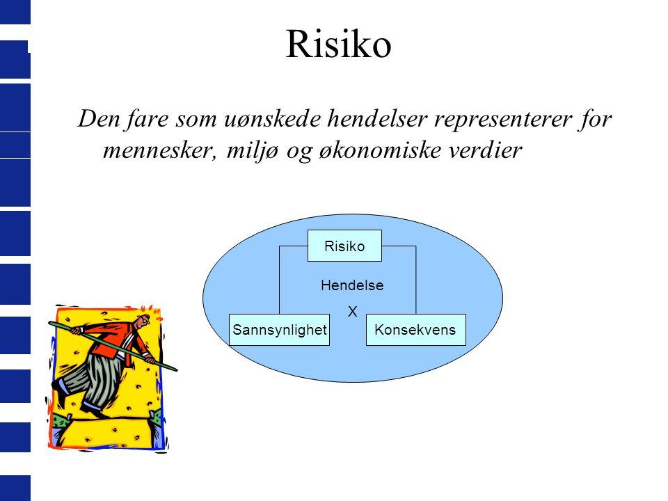 Risiko Den fare som uønskede hendelser representerer for mennesker, miljø og økonomiske verdier Hendelse X Risiko SannsynlighetKonsekvens