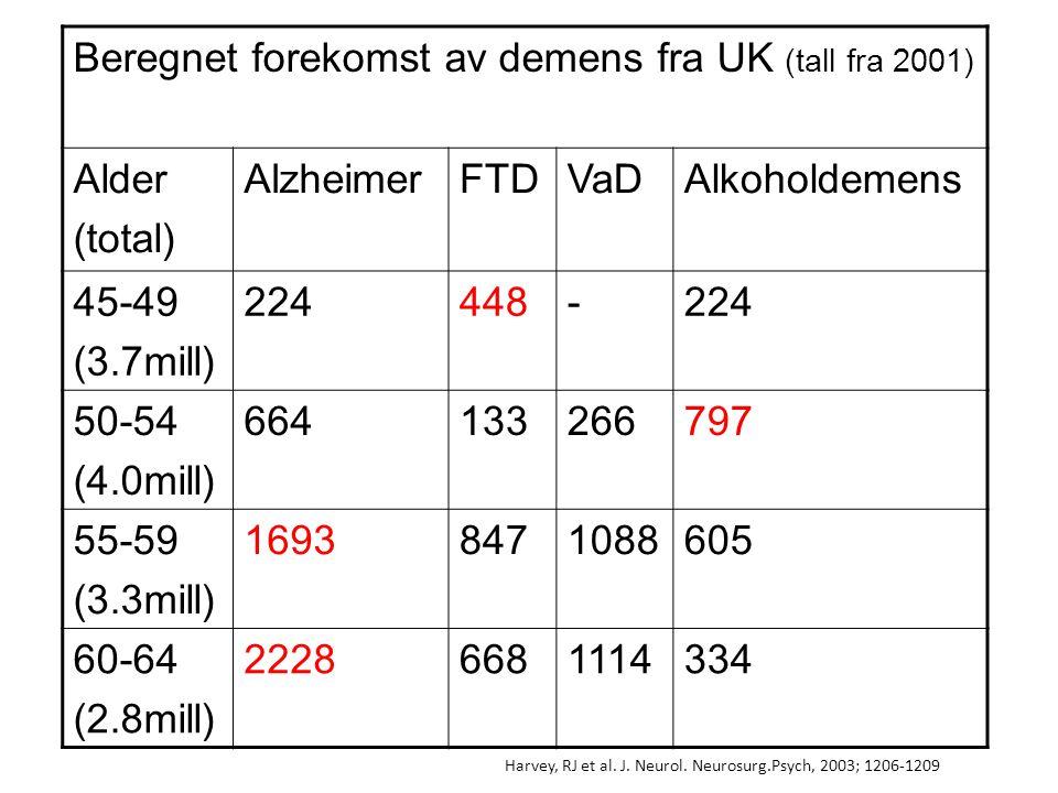 Beregnet forekomst av demens i forskjellige alder Overført på norsk befolkning, tall fra 2008, SSB Alder (total) AlzheimerFTDVaDAlkoholdemens 45-49 (323000) 1939-19 50-54 (311000) 51102061 55-59 (292000) 148749552 60-64 (277000) 2146410731