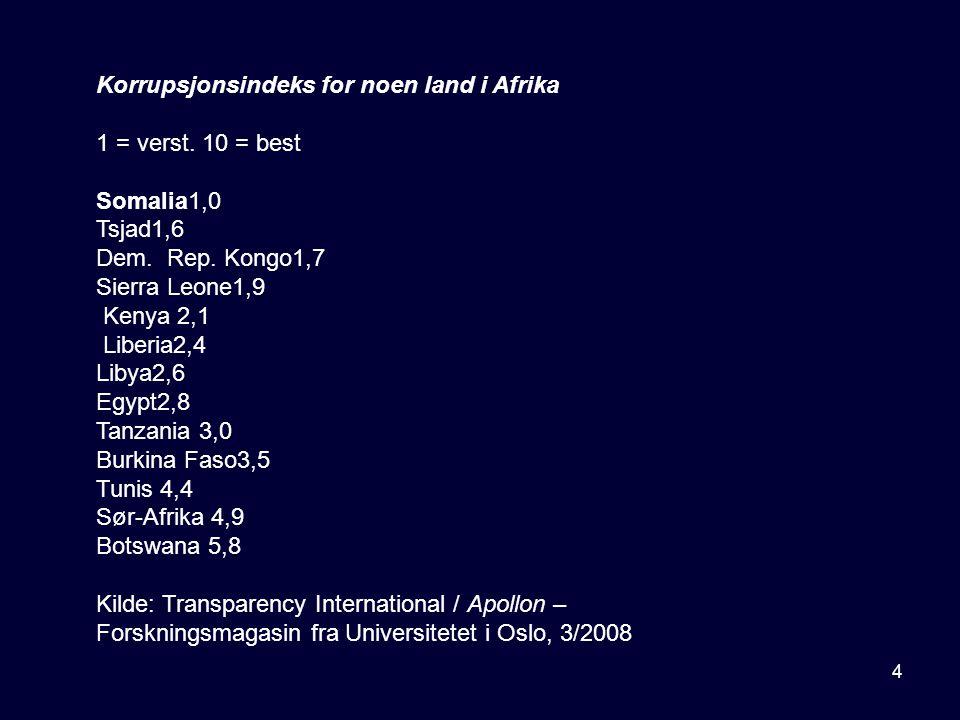 4 Korrupsjonsindeks for noen land i Afrika 1 = verst. 10 = best Somalia1,0 Tsjad1,6 Dem. Rep. Kongo1,7 Sierra Leone1,9 Kenya 2,1 Liberia2,4 Libya2,6 E