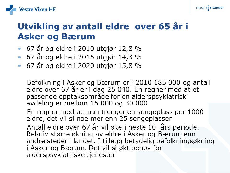 Utvikling av antall eldre over 65 år i Asker og Bærum 67 år og eldre i 2010 utgjør 12,8 % 67 år og eldre i 2015 utgjør 14,3 % 67 år og eldre i 2020 utgjør 15,8 % Befolkning i Asker og Bærum er i 2010 185 000 og antall eldre over 67 år er i dag 25 040.