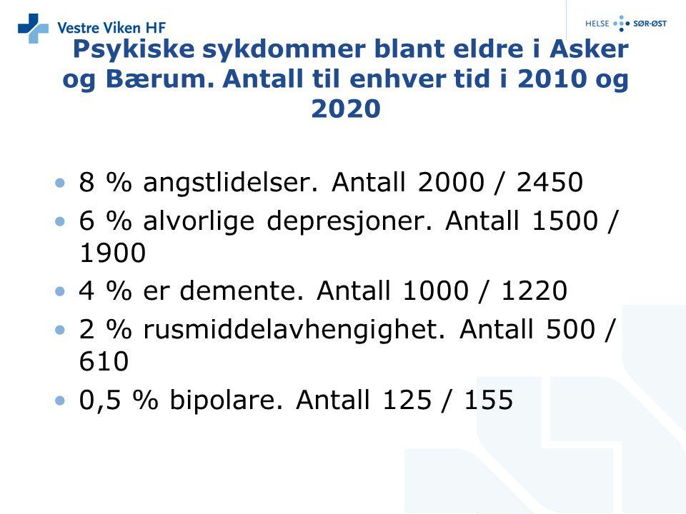 Psykiske sykdommer blant eldre i Asker og Bærum. Antall til enhver tid i 2010 og 2020 8 % angstlidelser. Antall 2000 / 2450 6 % alvorlige depresjoner.