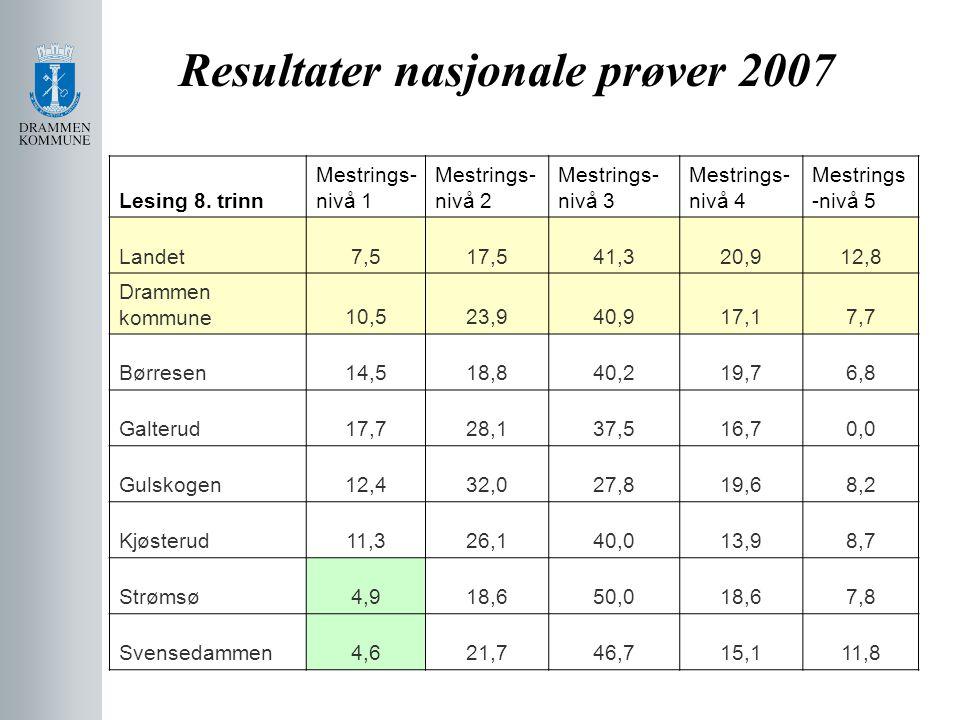 Resultater nasjonale prøver 2007 Lesing 8. trinn Mestrings- nivå 1 Mestrings- nivå 2 Mestrings- nivå 3 Mestrings- nivå 4 Mestrings -nivå 5 Landet7,517