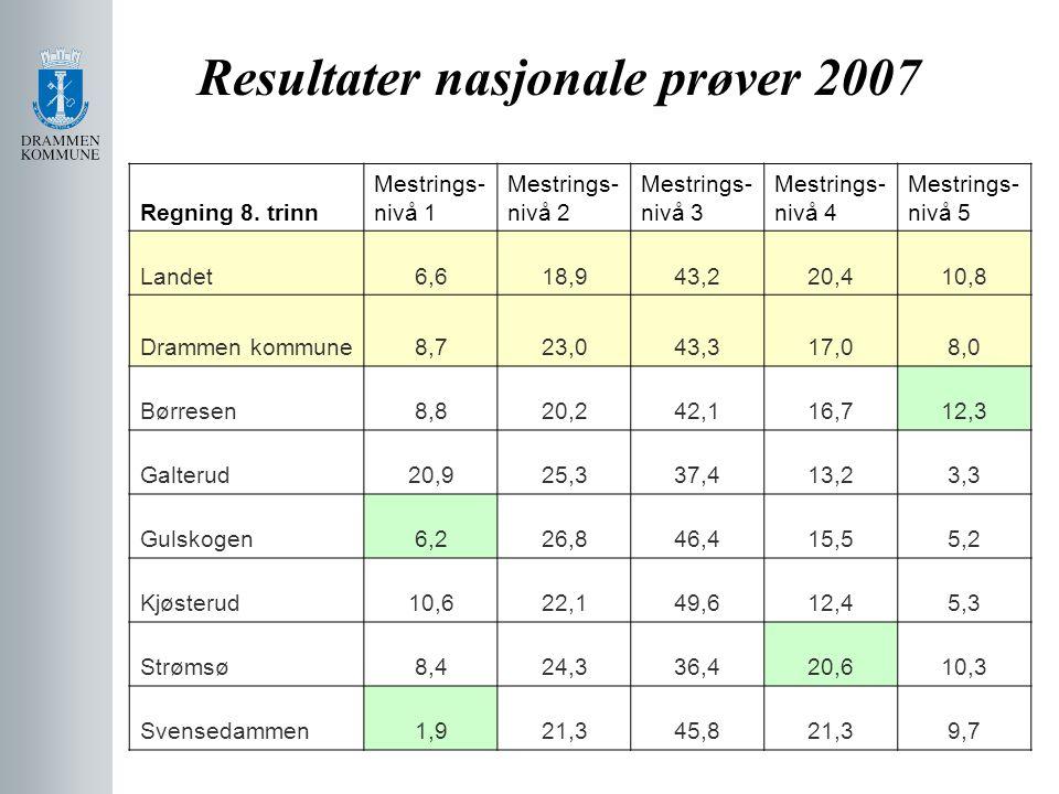 Resultater nasjonale prøver 2007 Regning 8. trinn Mestrings- nivå 1 Mestrings- nivå 2 Mestrings- nivå 3 Mestrings- nivå 4 Mestrings- nivå 5 Landet6,61