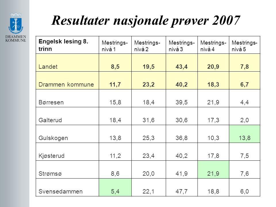 Resultater nasjonale prøver 2007 Engelsk lesing 8. trinn Mestrings- nivå 1 Mestrings- nivå 2 Mestrings- nivå 3 Mestrings- nivå 4 Mestrings- nivå 5 Lan