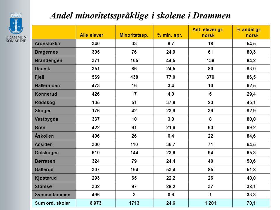 Andel minoritetsspråklige i skolene i Drammen Alle elever Minoritetssp. % min. spr. Ant. elever gr. norsk % andel gr. norsk Aronsløkka340339,71854,5 B