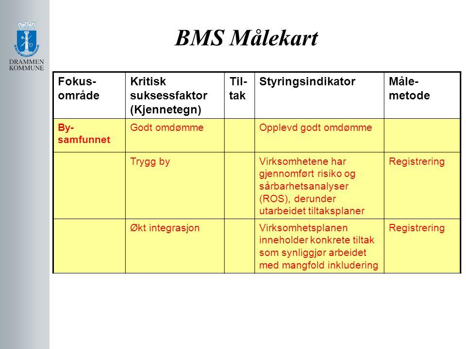 BMS Målekart Fokus- område Kritisk suksessfaktor (Kjennetegn) Til- tak StyringsindikatorMåle- metode By- samfunnet Godt omdømmeOpplevd godt omdømme Tr