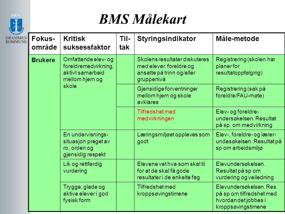 BMS Målekart Fokus- område Kritisk suksessfaktor Til- tak StyringsindikatorMåle-metode Brukere Omfattende elev- og foreldremedvirkning, aktivt samarbe