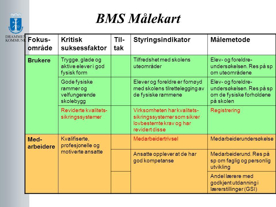 BMS Målekart Fokus- område Kritisk suksessfaktor Til- tak StyringsindikatorMålemetode Brukere Trygge, glade og aktive elever i god fysisk form Tilfred