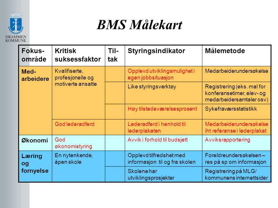 BMS Målekart Fokus- område Kritisk suksessfaktor Til- tak StyringsindikatorMålemetode Med- arbeidere Kvalifiserte, profesjonelle og motiverte ansatte