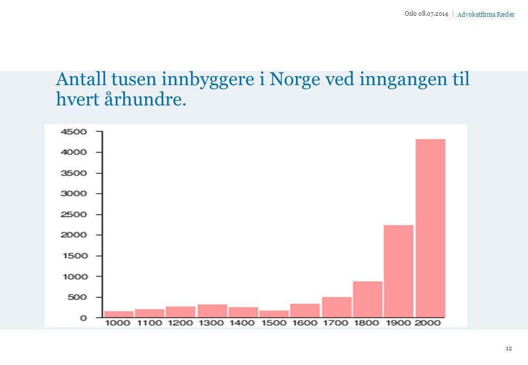 Advokatfirma Ræder Antall tusen innbyggere i Norge ved inngangen til hvert århundre.