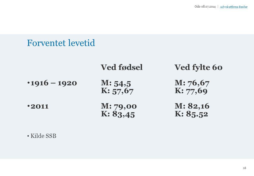 Advokatfirma Ræder Forventet levetid Ved fødselVed fylte 60 1916 – 1920M: 54,5M: 76,67 K: 57,67K: 77,69 2011M: 79,00M: 82,16 K: 83,45K: 85.52 Kilde SSB Oslo 08.07.2014 | 16