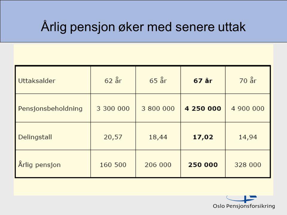 Årlig pensjon øker med senere uttak