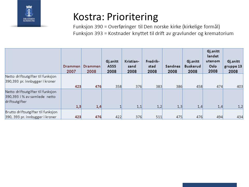 Kostra: Prioritering Funksjon 390 = Overføringer til Den norske kirke (kirkelige formål) Funksjon 393 = Kostnader knyttet til drift av gravlunder og k