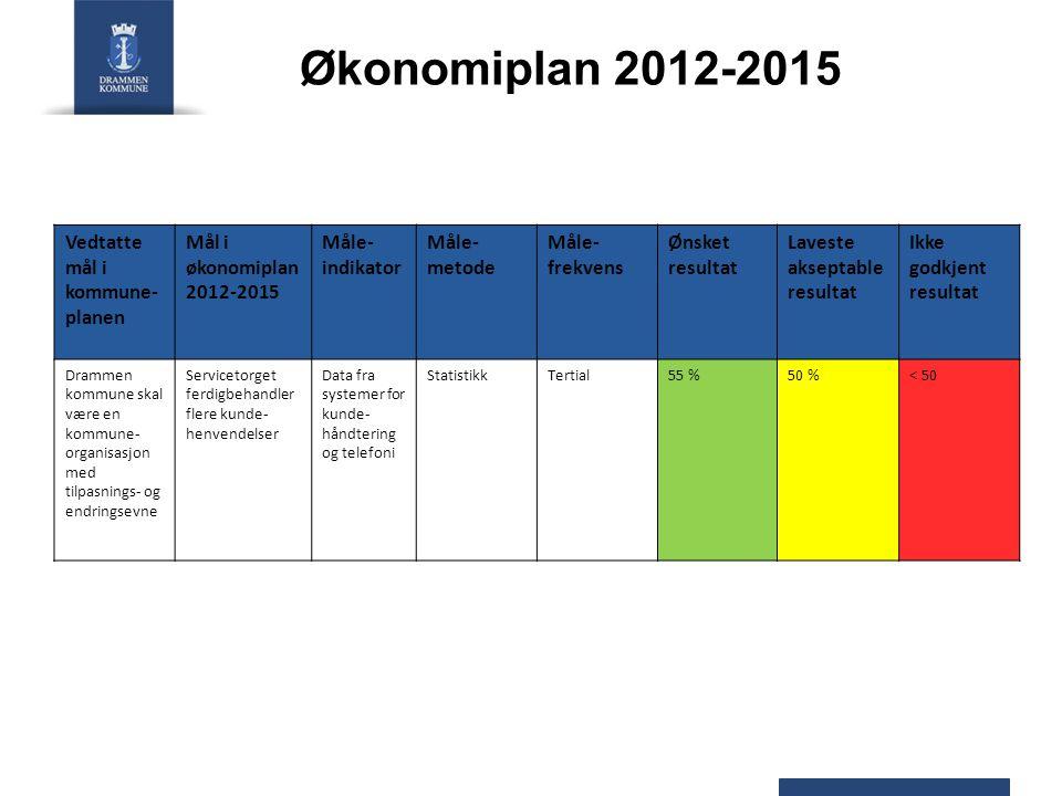 Økonomiplan 2012-2015 Vedtatte mål i kommune- planen Mål i økonomiplan 2012-2015 Måle- indikator Måle- metode Måle- frekvens Ønsket resultat Laveste a