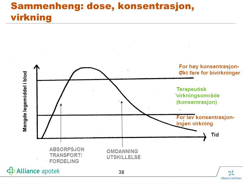 38 Sammenheng: dose, konsentrasjon, virkning Mengde legemiddel i blod Tid OMDANNING UTSKILLELSE For lav konsentrasjon- Ingen virkning Terapeutisk virk
