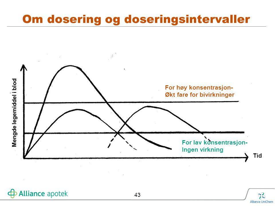 43 Om dosering og doseringsintervaller For høy konsentrasjon- Økt fare for bivirkninger For lav konsentrasjon- Ingen virkning Tid Mengde legemiddel i