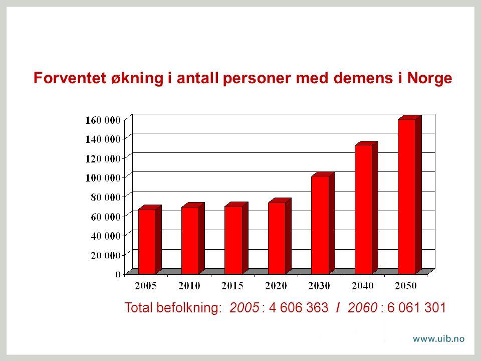 Forventet økning i antall personer med demens i Norge Total befolkning: 2005 : 4 606 363 / 2060 : 6 061 301
