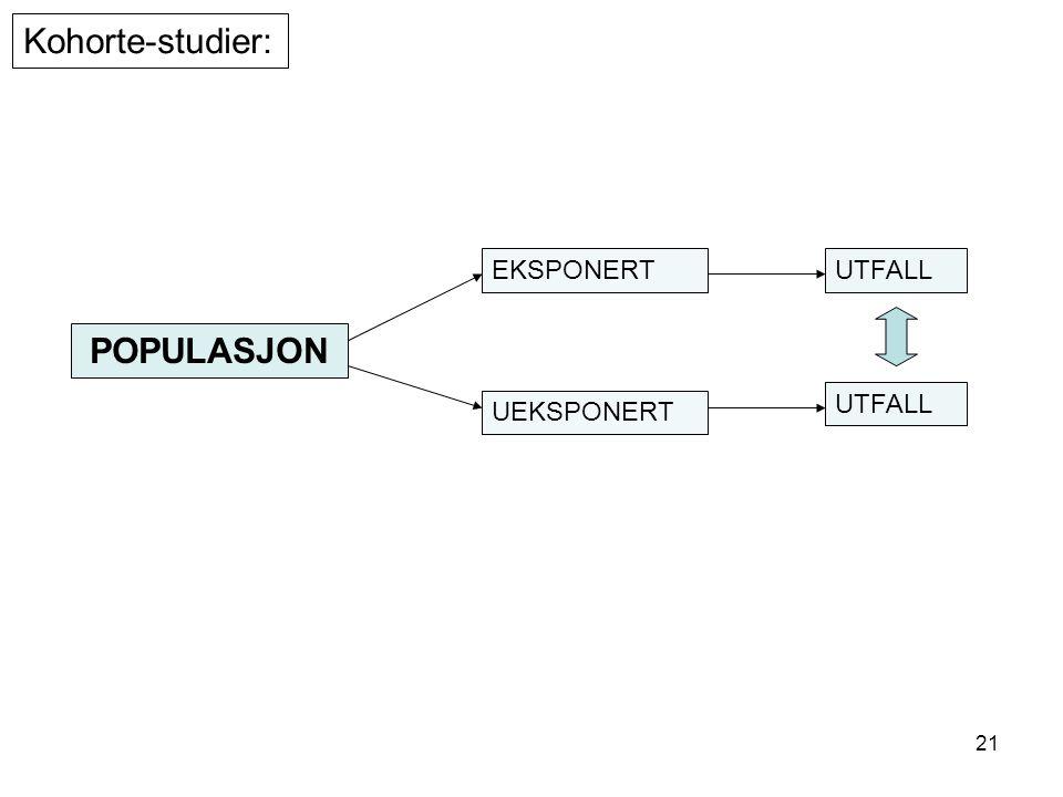 21 POPULASJON EKSPONERT UEKSPONERT UTFALL Kohorte-studier: