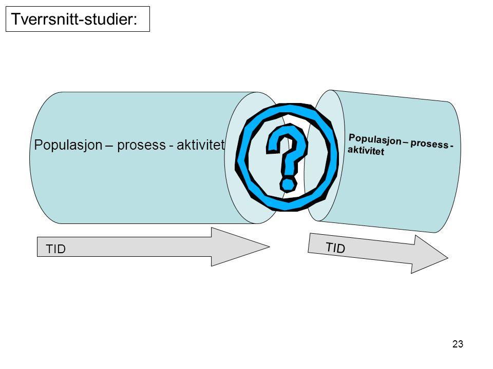 23 Populasjon – prosess - aktivitet TID Tverrsnitt-studier:
