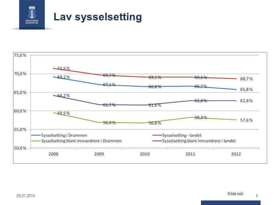 Flere innbyggere i Drammen mottar sosialhjelp Aldersfordelingjan – jul 2011jan – jul 2012jan – jul 2013 AntallProsentAntallProsentAntallProsent 0 – 17000000 18 – 2422615 %25618 %35321 % 25 – 4478854 %74452 %85550 % 45 – 6642029 %41028 %47128 % 67 og over292 %322 %251 % Sum1463100 %1442100 %1704100 % Gjennomsnitt utbetaling pr.