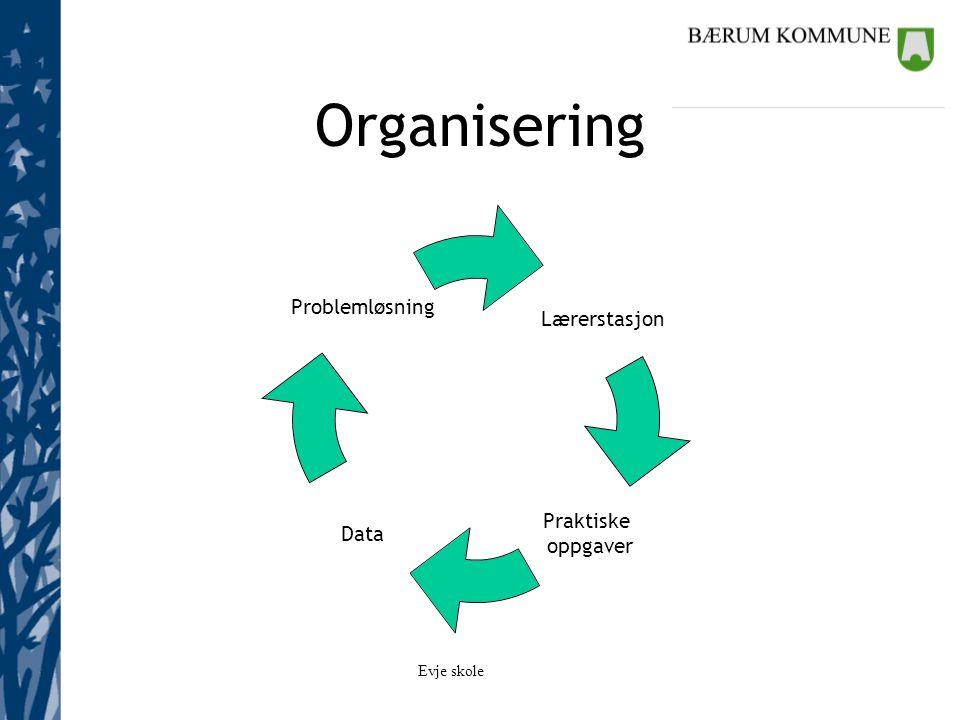 Evje skole Organisering Lærerstasjon Skriftlige oppgaver Praktiske oppgaver Data Problemløsning