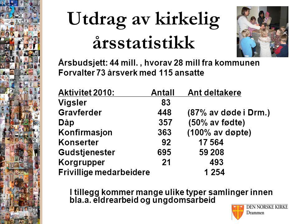 Utdrag av kirkelig årsstatistikk Årsbudsjett: 44 mill., hvorav 28 mill fra kommunen Forvalter 73 årsverk med 115 ansatte Aktivitet 2010: Antall Ant de