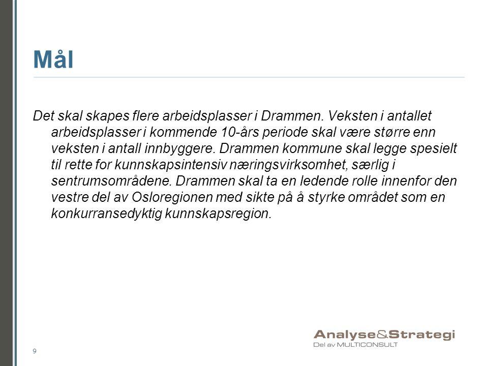 Mål Det skal skapes flere arbeidsplasser i Drammen. Veksten i antallet arbeidsplasser i kommende 10-års periode skal være større enn veksten i antall