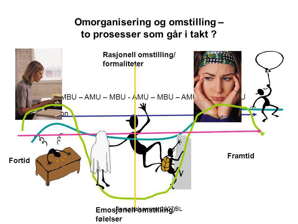 Personalseminar 2007 BL Omorganisering og omstilling – to prosesser som går i takt ? Framtid Fortid Rasjonell omstilling/ formaliteter 14.f – MBU – AM