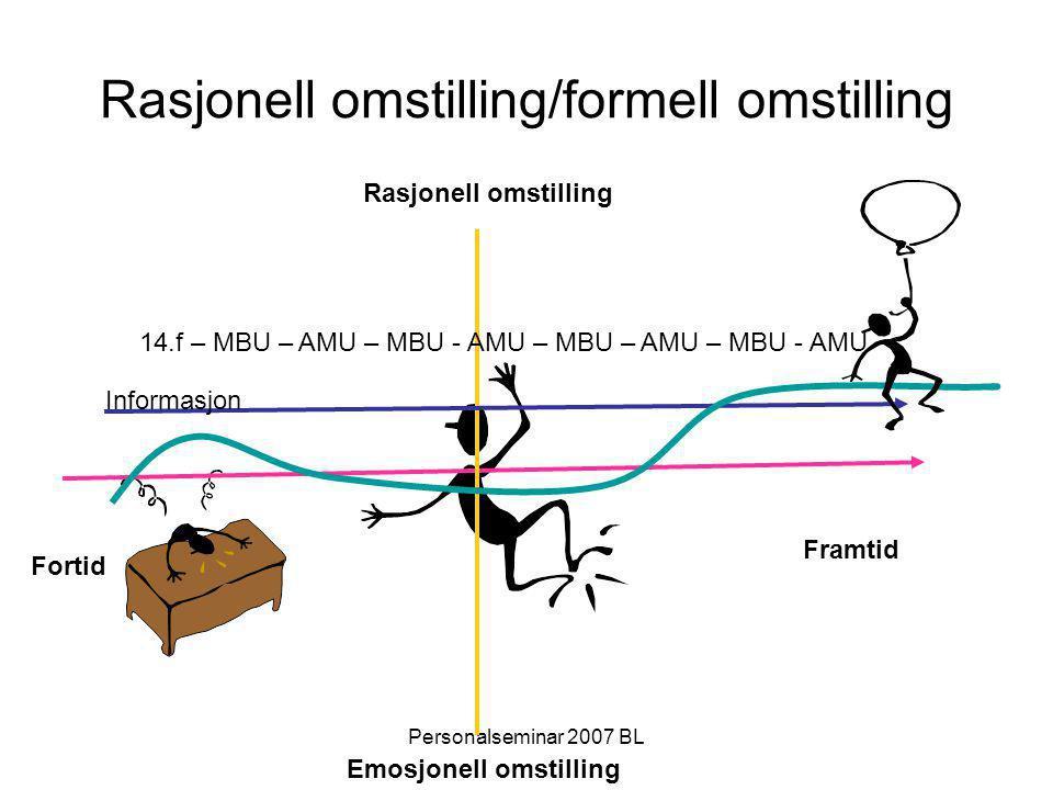Personalseminar 2007 BL Rasjonell omstilling/formell omstilling Framtid Fortid Rasjonell omstilling Emosjonell omstilling 14.f – MBU – AMU – MBU - AMU – MBU – AMU – MBU - AMU Informasjon
