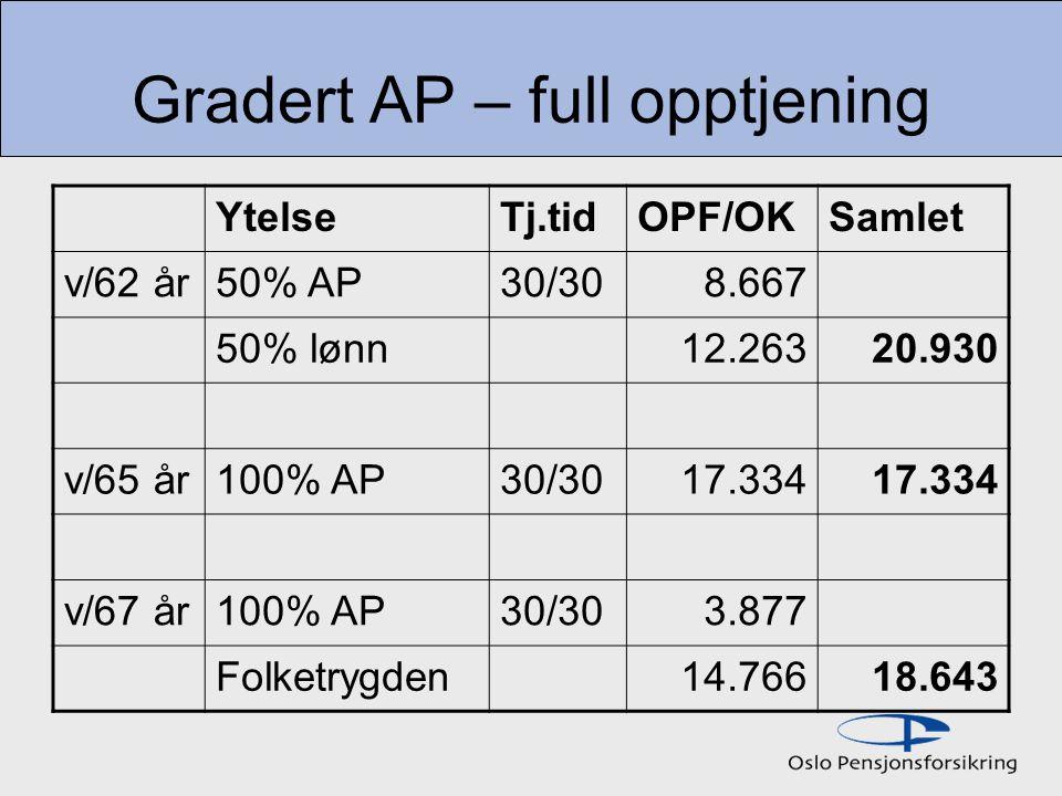 Gradert AP – full opptjening YtelseTj.tidOPF/OKSamlet v/62 år50% AP30/308.667 50% lønn12.26320.930 v/65 år100% AP30/3017.334 v/67 år100% AP30/303.877 Folketrygden14.76618.643